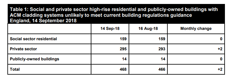 Social and private sector high rise residential